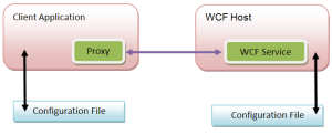 A high-level look at a typical WCF application