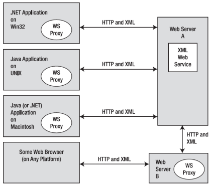 XML web services allow for a very high degree of interoperability